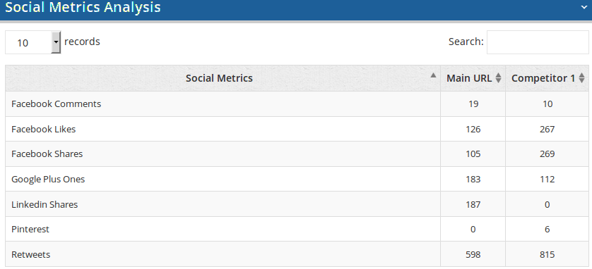 on-page-analyzer-social-metrics