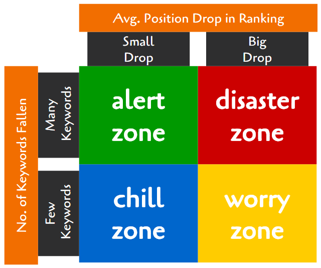 Google Search Ranking Drop Quadrant Analysis