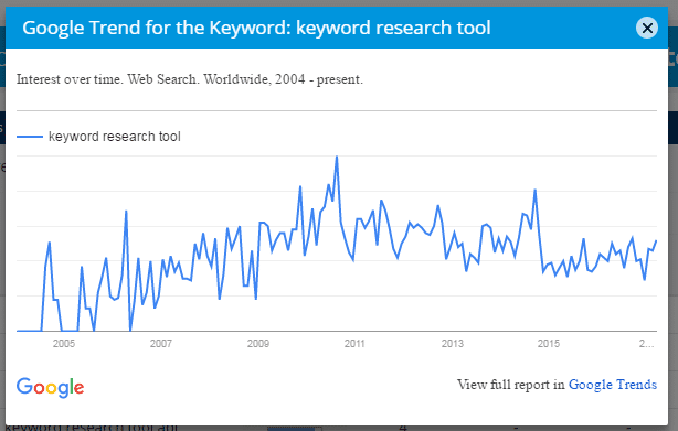 long-tail keyword research. google trends. mondovo keyword research tool.