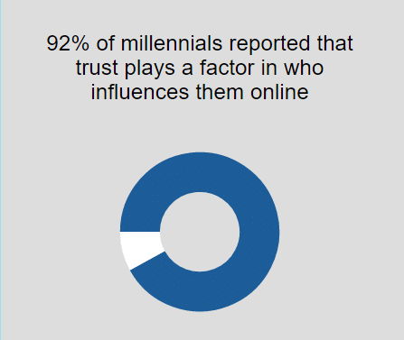 Speed Up Your Audiences' Trust