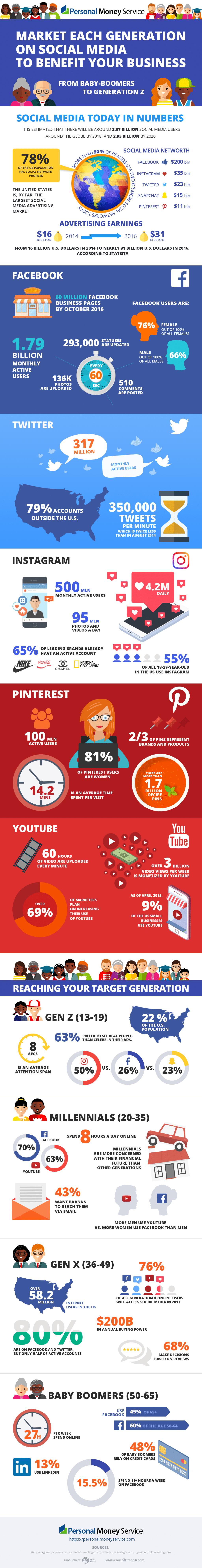 Market Generations On Social Media