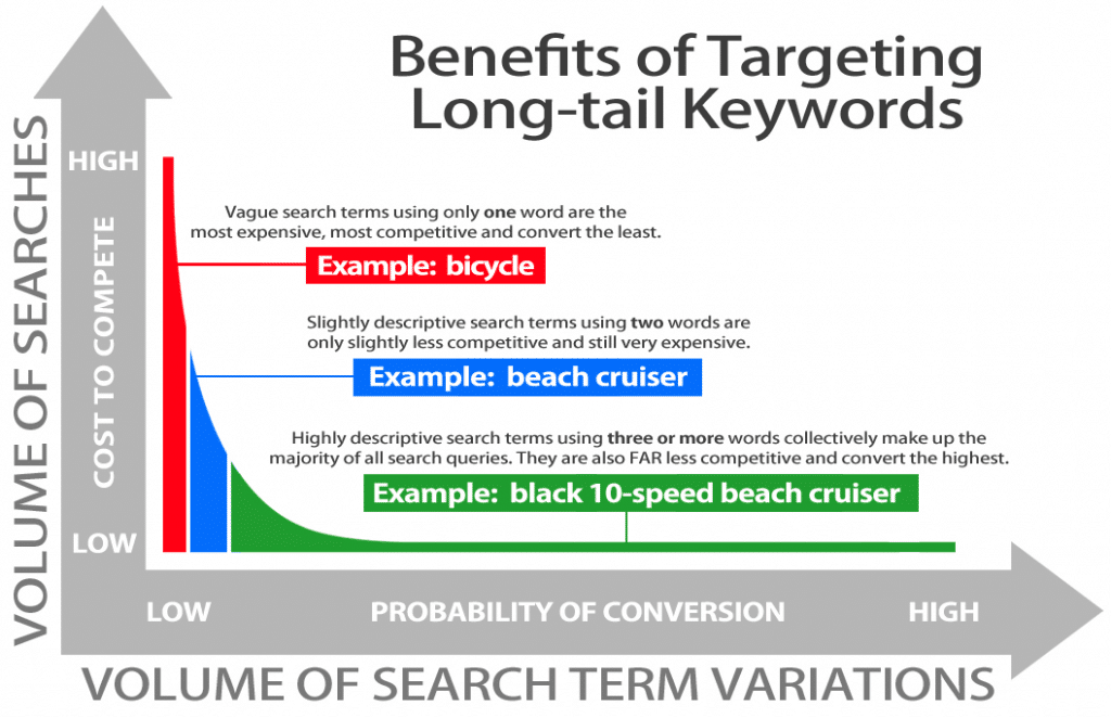 Get More Targeted Traffic - Long Tail Keywords
