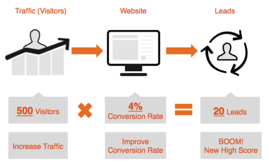 8 Tools To Increase Your Website S Conversion Rate
