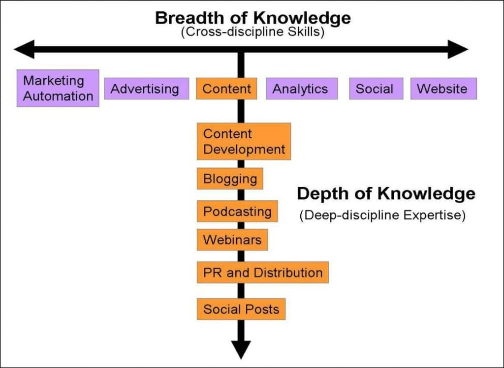 Digital Marketing Knowledge