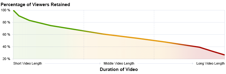 Video Marketing Analytics - Drop off Rates