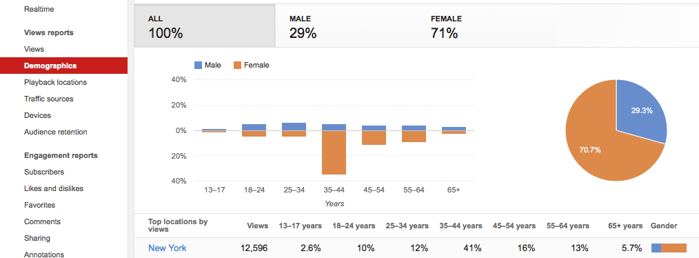 Video Marketing Analytics - Demographics