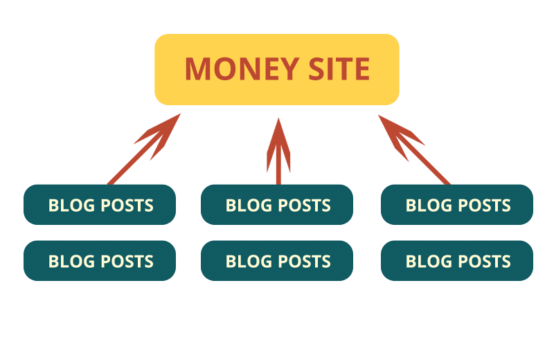 Link Building - Using PBNs