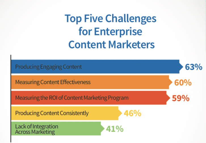Challenges for Content Marketers