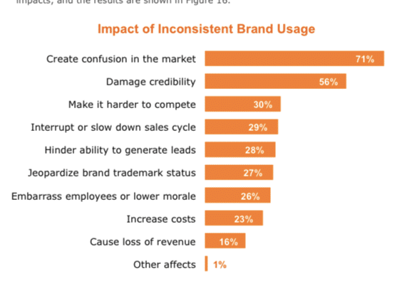 Inconsistent Brand Usage