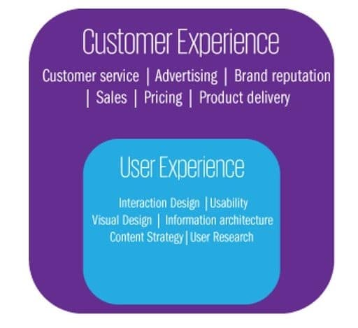 Customer Experience Vs. User Experience
